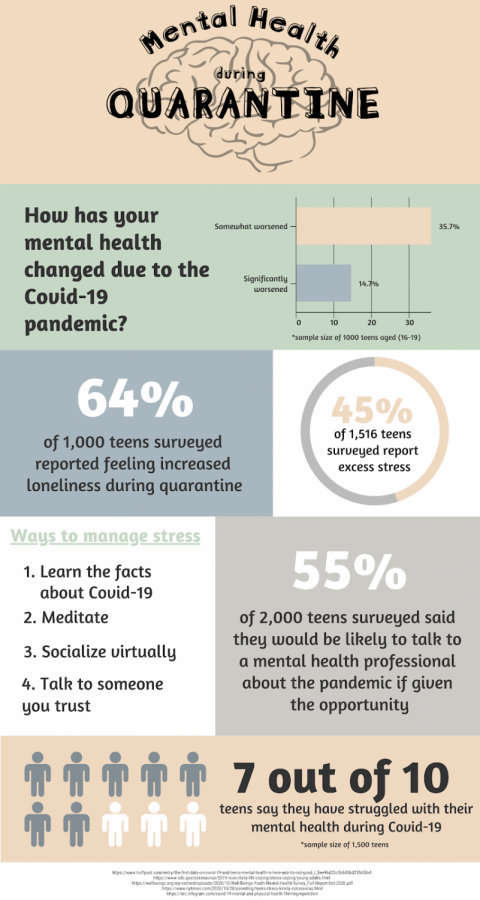 How COVID-19 is Affecting Students' Mental Health