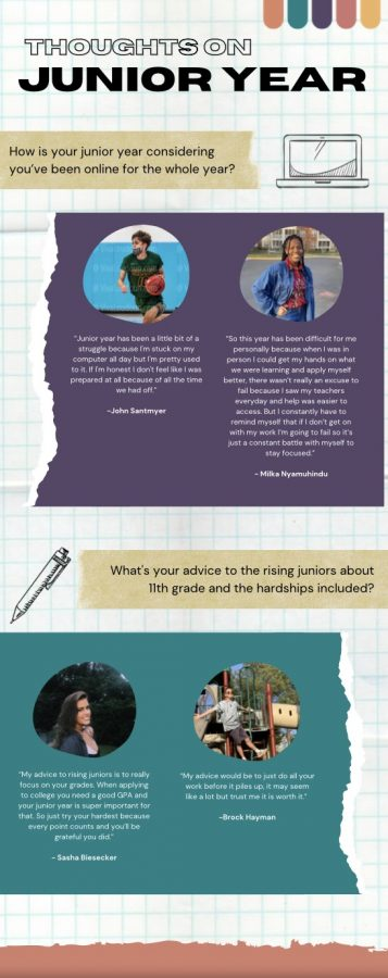 Juniors Reflect On Their Year Online: A Visual