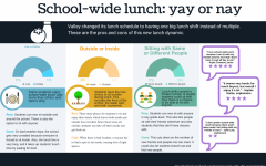 School-wide lunch: yay or nay